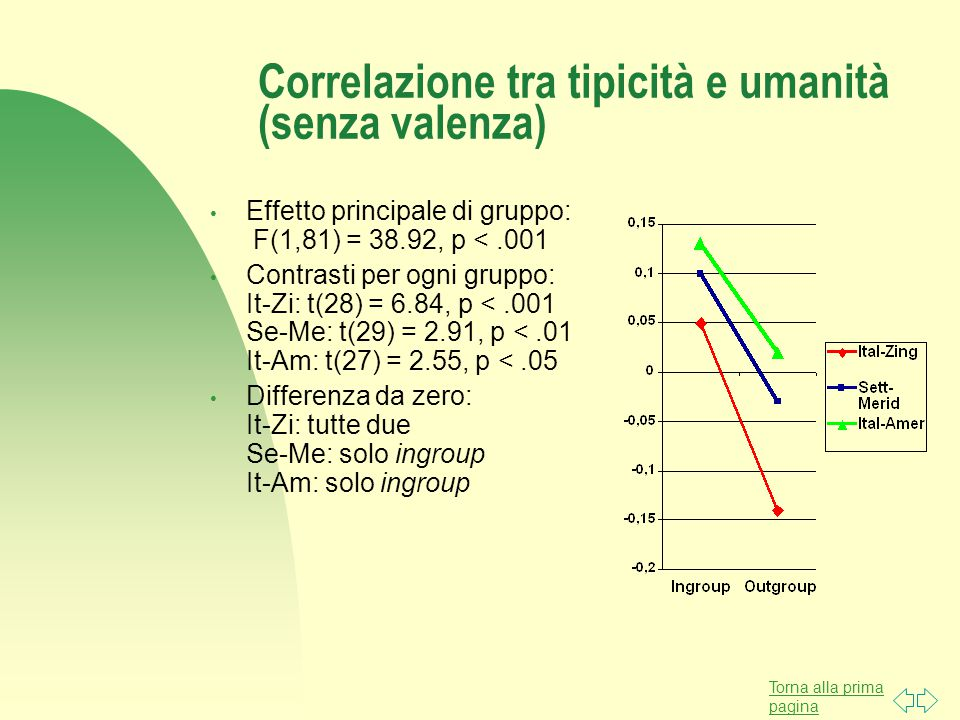 Torna alla prima pagina Correlazione tra tipicità e umanità (senza valenza) Effetto principale di gruppo: F(1,81) = 38.92, p <.001 Contrasti per ogni gruppo: It-Zi: t(28) = 6.84, p <.001 Se-Me: t(29) = 2.91, p <.01 It-Am: t(27) = 2.55, p <.05 Differenza da zero: It-Zi: tutte due Se-Me: solo ingroup It-Am: solo ingroup