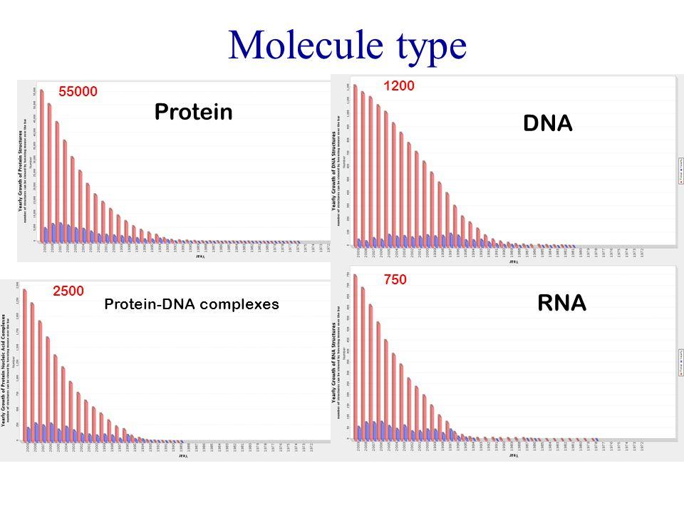 Molecule type Protein Protein-DNA complexes DNA 55000 RNA 2500 750 1200