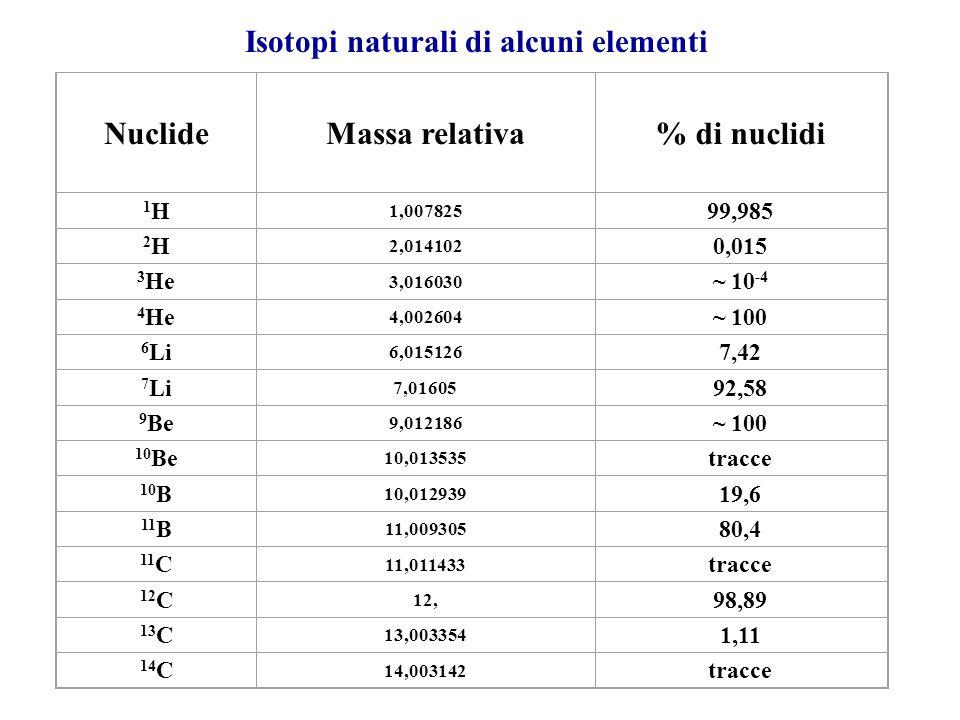 Isotopi naturali di alcuni elementi NuclideMassa relativa% di nuclidi 1H1H 1,007825 99,985 2H2H 2,014102 0,015 3 He 3,016030 ~ 10 -4 4 He 4,002604 ~ 100 6 Li 6,015126 7,42 7 Li 7,01605 92,58 9 Be 9,012186 ~ 100 10 Be 10,013535 tracce 10 B 10,012939 19,6 11 B 11,009305 80,4 11 C 11,011433 tracce 12 C 12, 98,89 13 C 13,003354 1,11 14 C 14,003142 tracce
