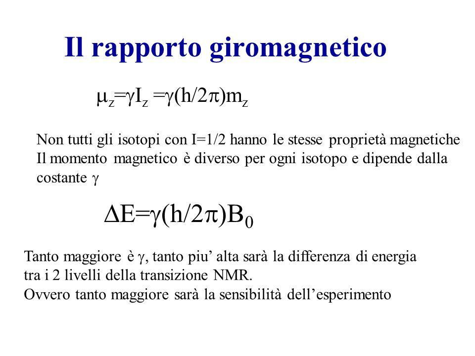 Il rapporto giromagnetico  E=  (h/2  )B 0  z =  I z =  (h/2  )m z Non tutti gli isotopi con I=1/2 hanno le stesse proprietà magnetiche Il momento magnetico è diverso per ogni isotopo e dipende dalla costante  Tanto maggiore è , tanto piu' alta sarà la differenza di energia tra i 2 livelli della transizione NMR.