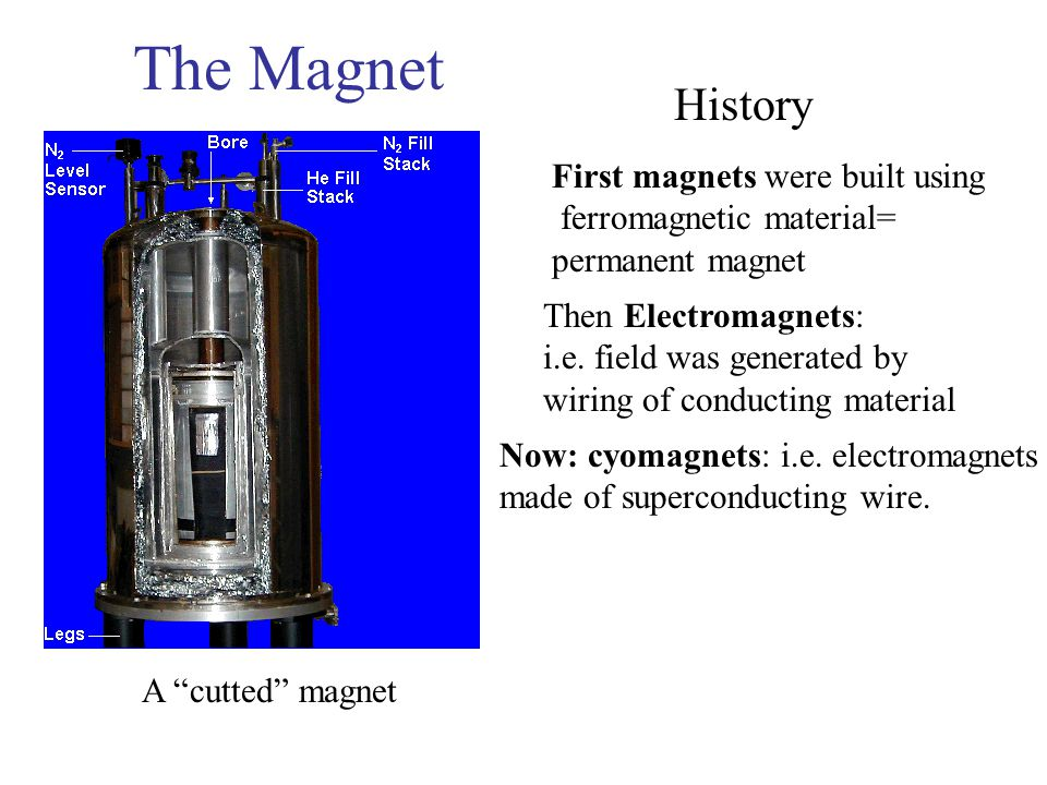 The Magnet A cutted magnet History First magnets were built using ferromagnetic material= permanent magnet Then Electromagnets: i.e.