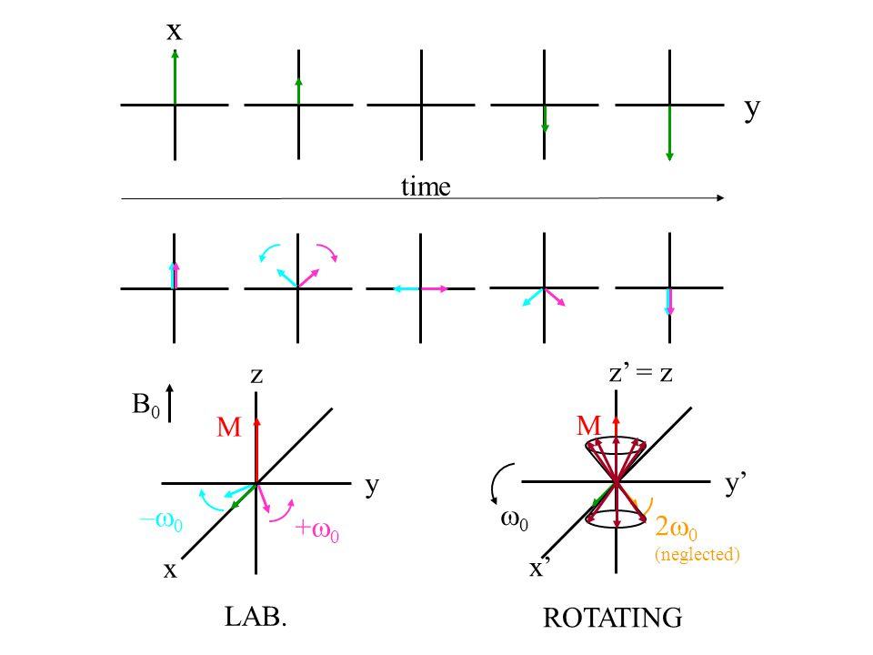 x y time +0+0 –0–0 M x y z B0B0 LAB. 2  0 (neglected) x' y' M z' = z 00 ROTATING