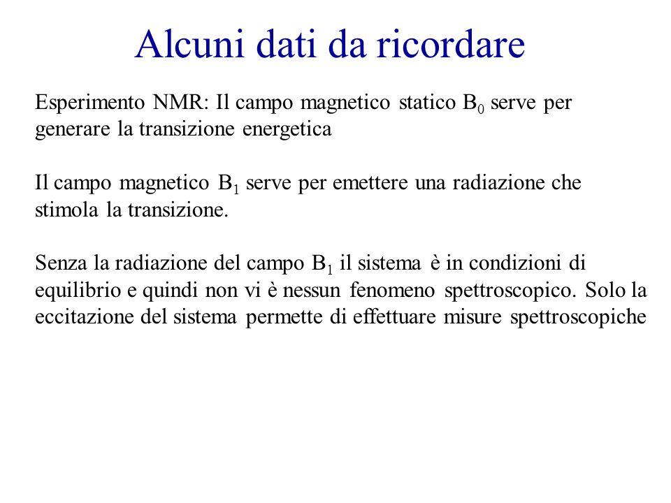 Alcuni dati da ricordare Esperimento NMR: Il campo magnetico statico B 0 serve per generare la transizione energetica Il campo magnetico B 1 serve per emettere una radiazione che stimola la transizione.