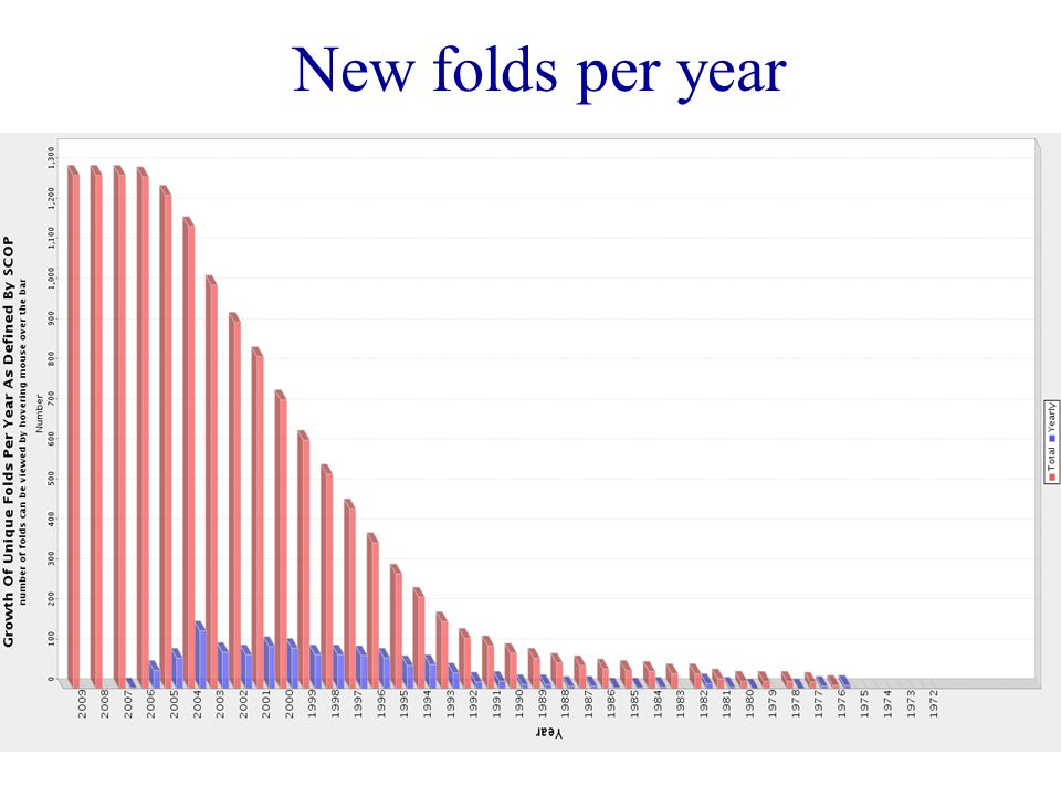Nuclei NMR-attivi Tutti i nuclidi con un numero quantico di spin nucleare I diverso da zero sono NMR attivi, Ovvero possono essere studiati via NMR Per i piu' comuni studi NMR vengono utilizati solo quei nuclidi con spin nucleare I=1/2
