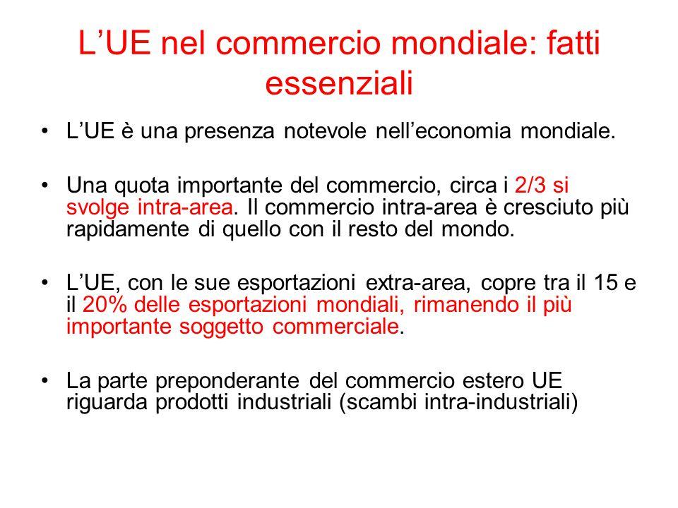 L'UE nel commercio mondiale: fatti essenziali La parte preponderante (80%) delle esportazioni UE e 60% delle importazioni UE riguarda prodotti industriali (scambi intra-industriali).