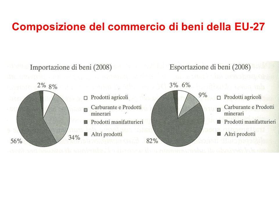 Allargamento all'est Fase Negoziale: problemi.A) agricoltura.