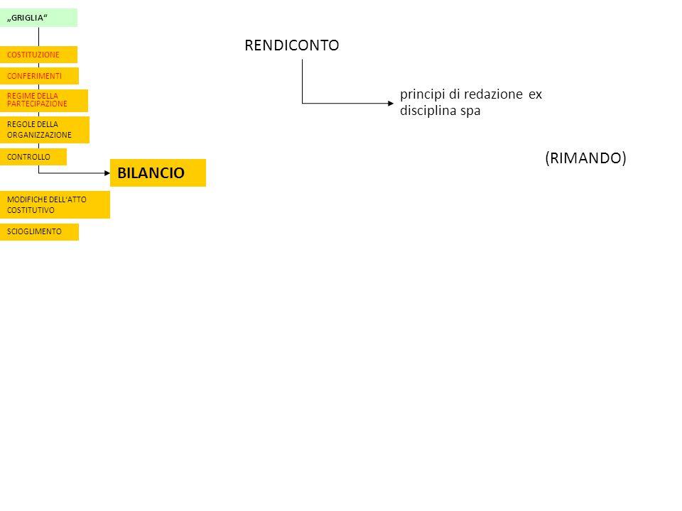 """""""GRIGLIA CONFERIMENTI REGIME DELLA PARTECIPAZIONE CONTROLLO BILANCIO MODIFICHE DELL'ATTO COSTITUTIVO COSTITUZIONE SCIOGLIMENTO REGOLE DELLA ORGANIZZAZIONE RENDICONTO principi di redazione ex disciplina spa (RIMANDO)"""