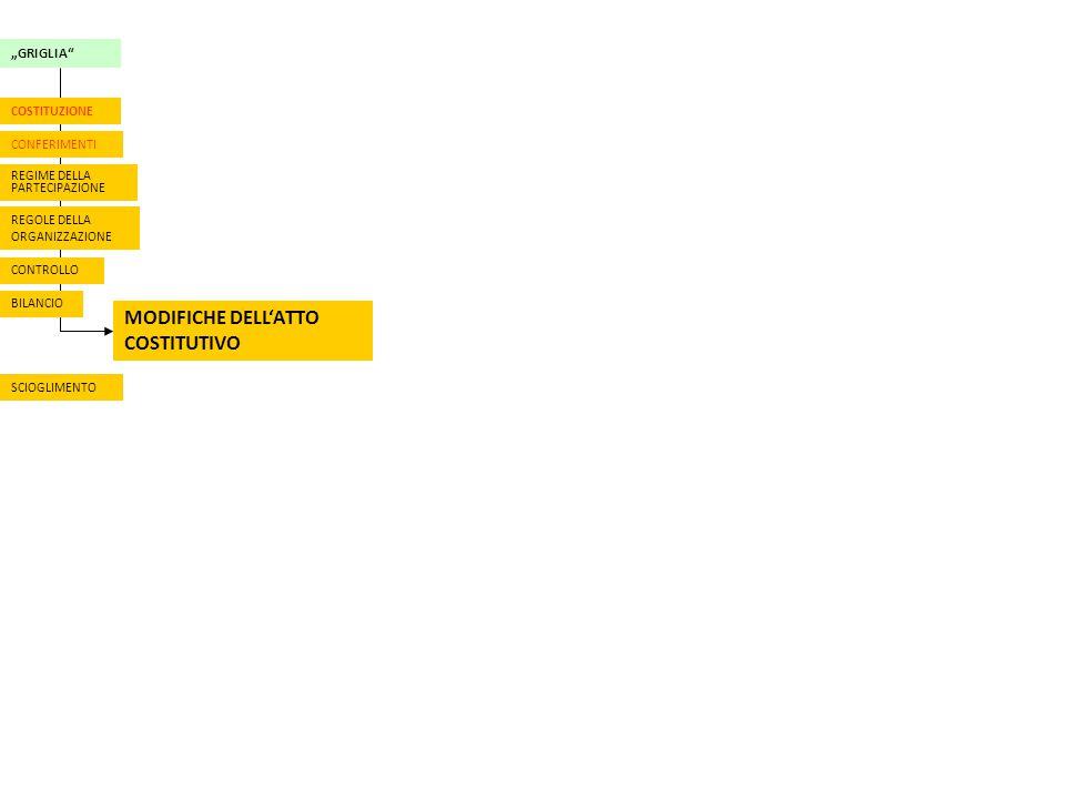 """""""GRIGLIA REGOLE DELLA ORGANIZZAZIONE BILANCIO MODIFICHE DELL'ATTO COSTITUTIVO CONFERIMENTI COSTITUZIONE REGIME DELLA PARTECIPAZIONE SCIOGLIMENTO CONTROLLO"""