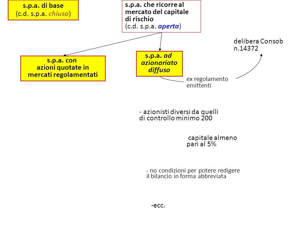 s.p.a.di base (c.d. s.p.a. chiusa) s.p.a. che ricorre al mercato del capitale di rischio (c.d.