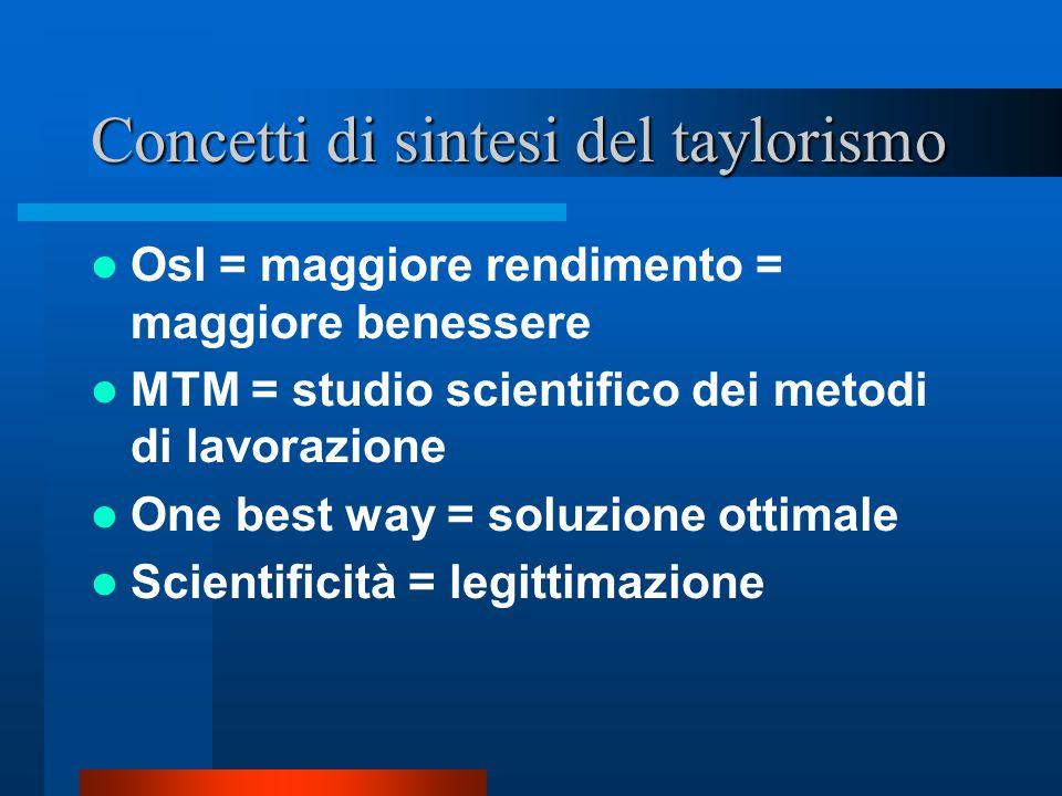 La scuola classica L'Osl (Taylor) La burocrazia (Weber) La teoria della direzione amministrativa (Fayol)