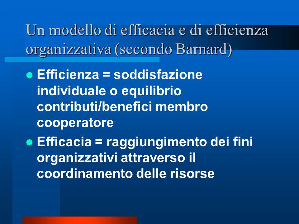 Modello di relazioni organizzazione/individuo (secondo Barnard) Continue transazioni tra contributi e incentivi, ossia tra soggetto e organizzazione