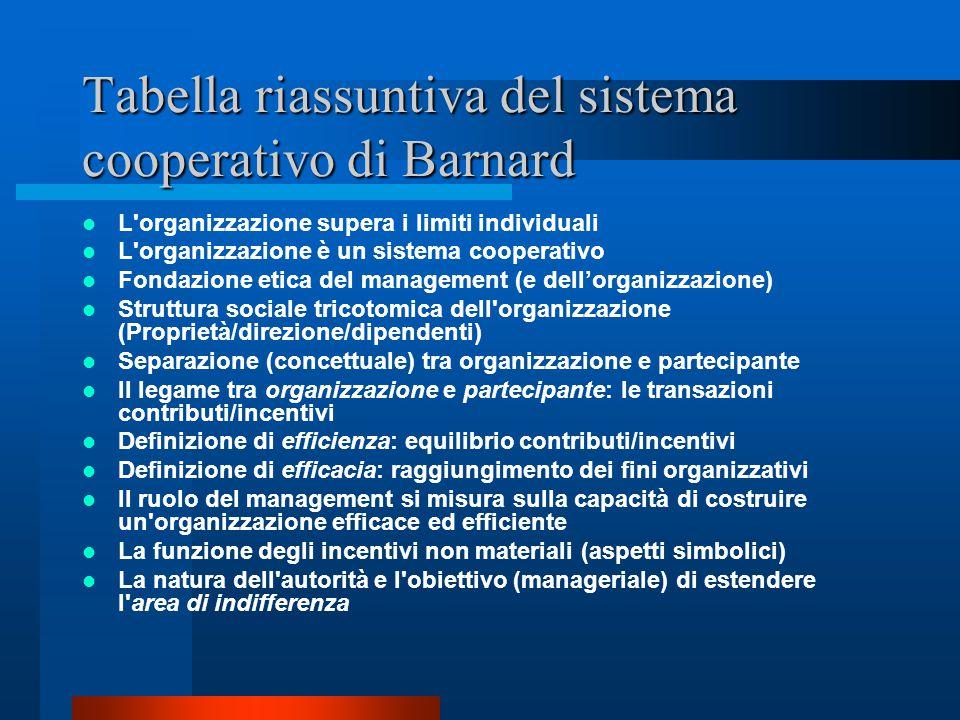 Barnard e la teoria dell'autorità (del management) Chiarezza nella formalizzazione e comunicazione Non può esserci contrasto tra la disposizione e i f