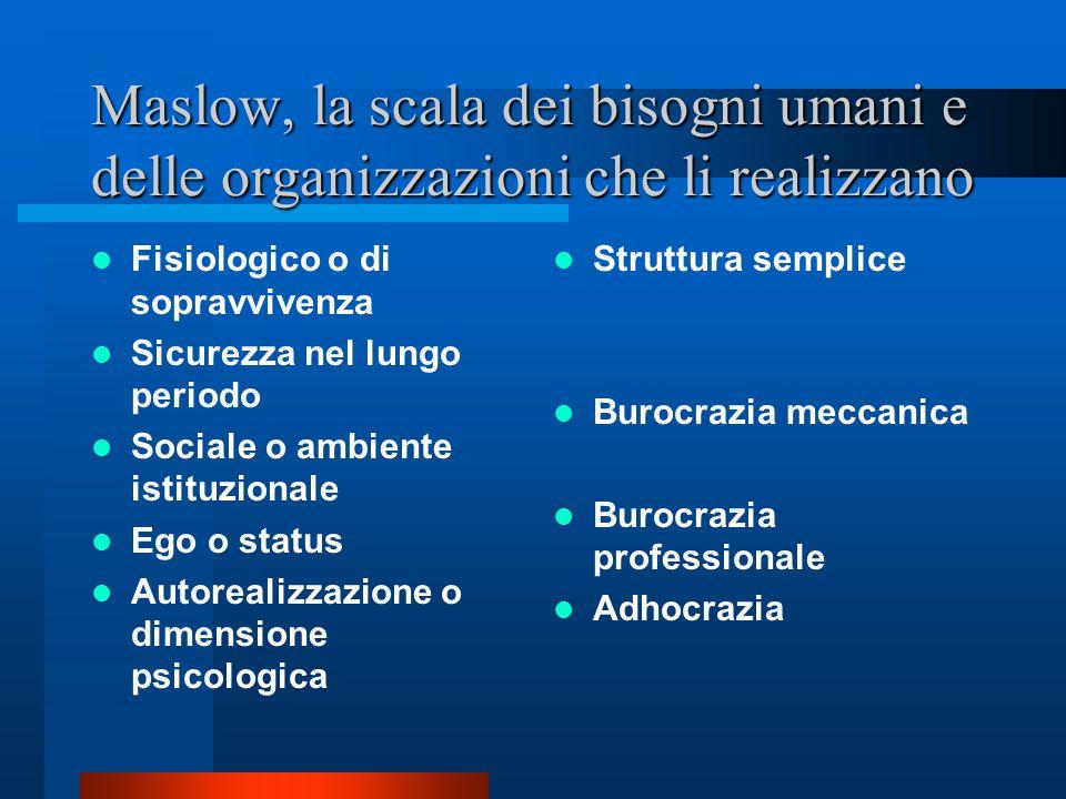 I motivazionalisti Il nucleo del ragionamento e le finalità dei teorici della crescita della personalità Il soggetto cresce nel lavoro L'organizzazion