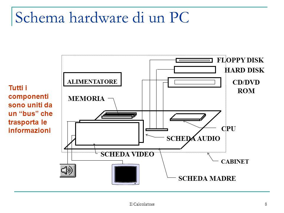 Il Calcolatore 8 Schema hardware di un PC CPU SCHEDA VIDEO SCHEDA AUDIO FLOPPY DISK HARD DISK CD/DVD ROM ALIMENTATORE SCHEDA MADRE MEMORIA CABINET Tut