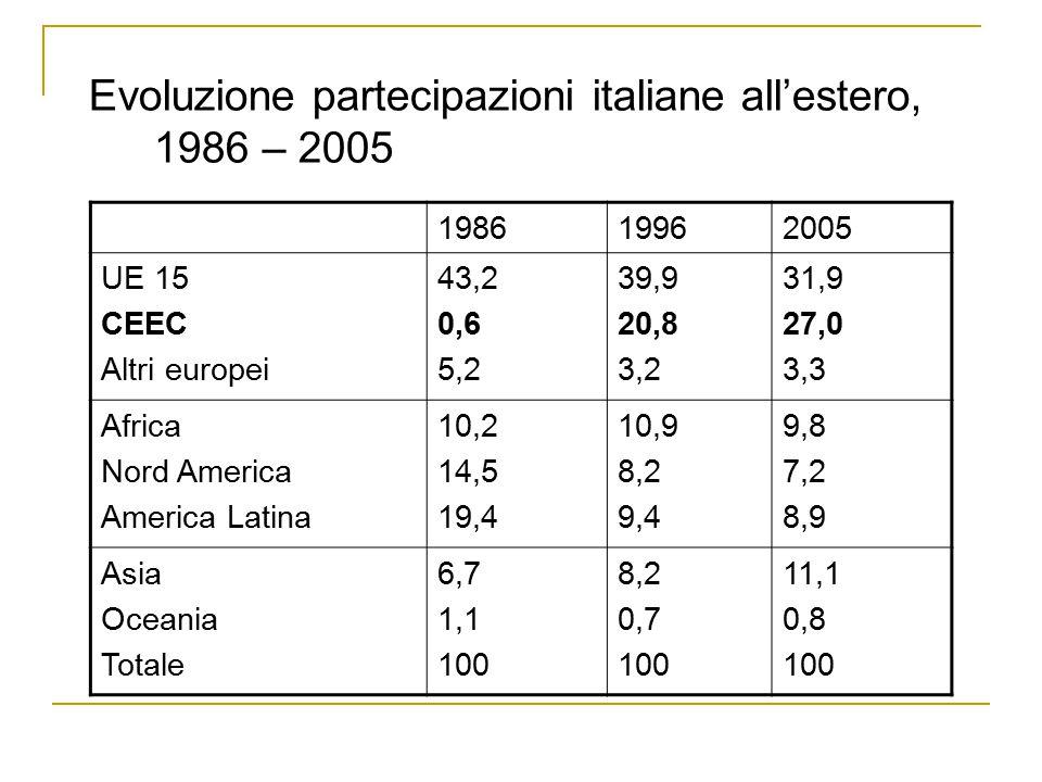 Evoluzione partecipazioni italiane all'estero, 1986 – 2005 198619962005 UE 15 CEEC Altri europei 43,2 0,6 5,2 39,9 20,8 3,2 31,9 27,0 3,3 Africa Nord America America Latina 10,2 14,5 19,4 10,9 8,2 9,4 9,8 7,2 8,9 Asia Oceania Totale 6,7 1,1 100 8,2 0,7 100 11,1 0,8 100