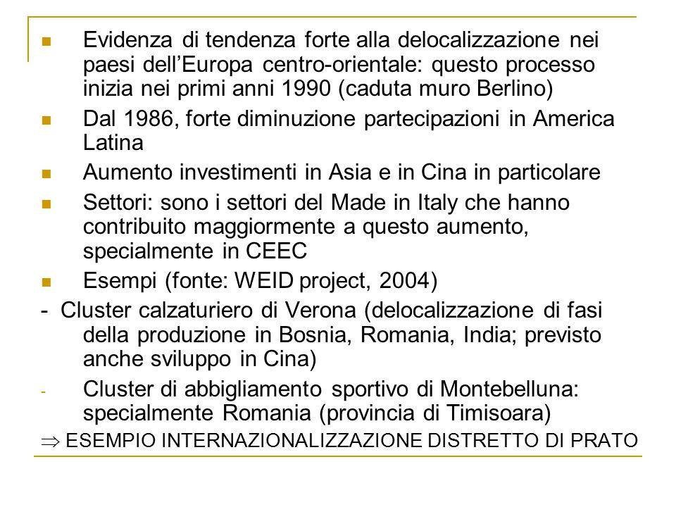 Evidenza di tendenza forte alla delocalizzazione nei paesi dell'Europa centro-orientale: questo processo inizia nei primi anni 1990 (caduta muro Berlino) Dal 1986, forte diminuzione partecipazioni in America Latina Aumento investimenti in Asia e in Cina in particolare Settori: sono i settori del Made in Italy che hanno contribuito maggiormente a questo aumento, specialmente in CEEC Esempi (fonte: WEID project, 2004) - Cluster calzaturiero di Verona (delocalizzazione di fasi della produzione in Bosnia, Romania, India; previsto anche sviluppo in Cina) - Cluster di abbigliamento sportivo di Montebelluna: specialmente Romania (provincia di Timisoara)  ESEMPIO INTERNAZIONALIZZAZIONE DISTRETTO DI PRATO