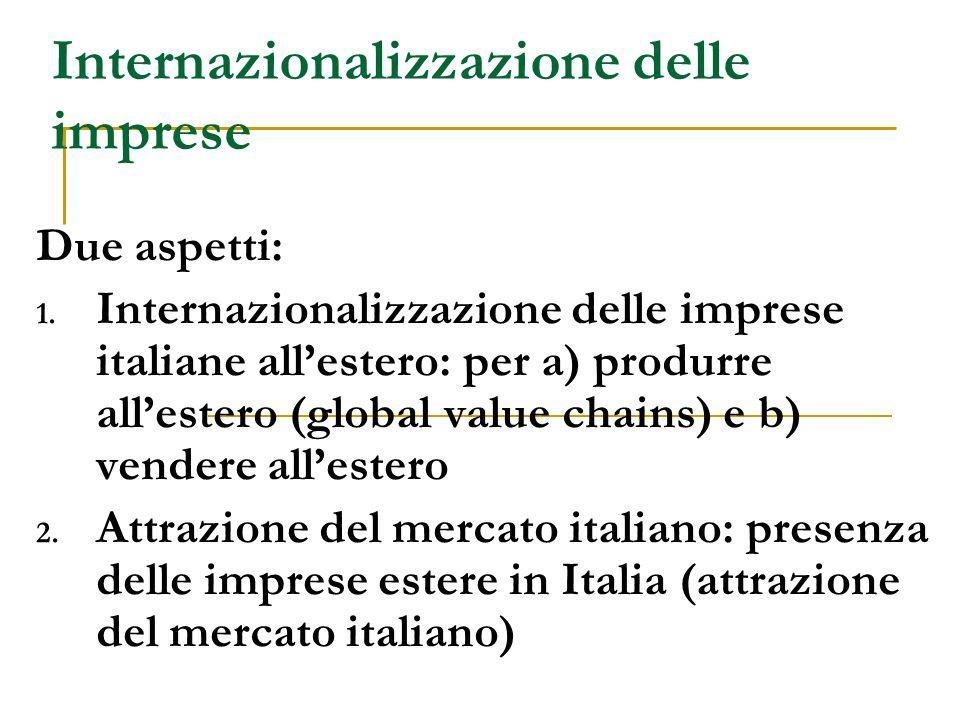 Internazionalizzazione delle imprese Due aspetti: 1. Internazionalizzazione delle imprese italiane all'estero: per a) produrre all'estero (global valu