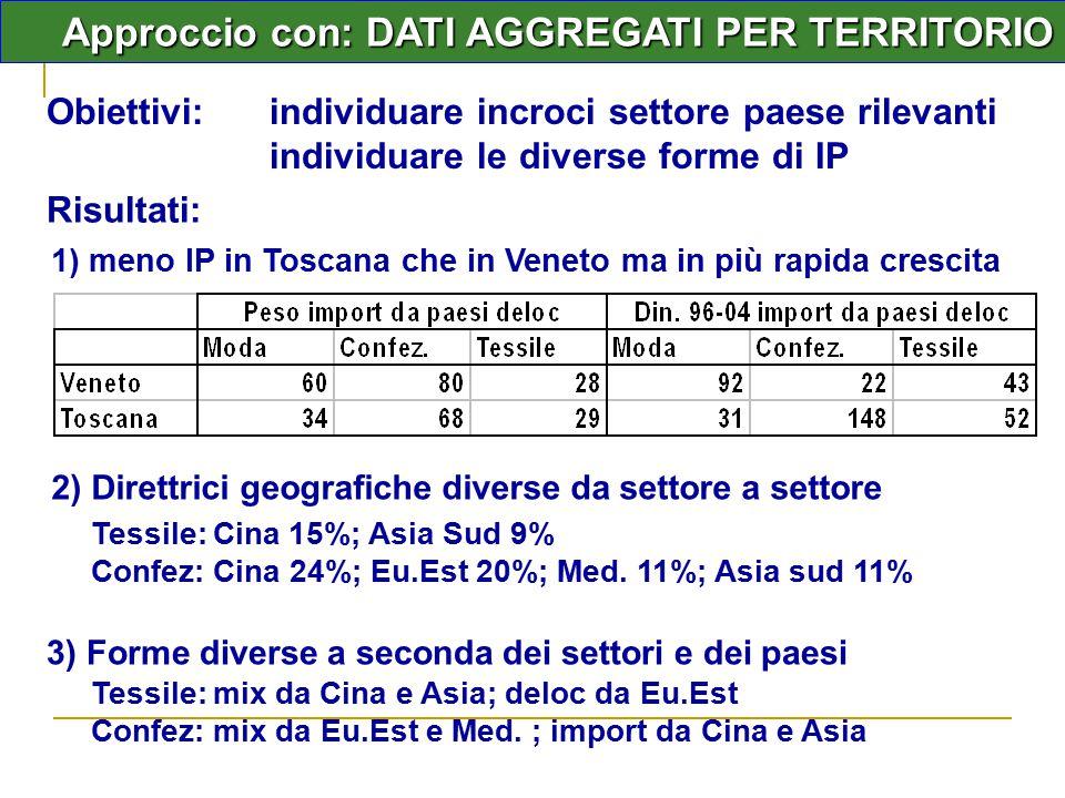 Approccio con: DATI AGGREGATI PER TERRITORIO Risultati: Obiettivi: individuare incroci settore paese rilevanti individuare le diverse forme di IP 1) meno IP in Toscana che in Veneto ma in più rapida crescita 2) Direttrici geografiche diverse da settore a settore Tessile: Cina 15%; Asia Sud 9% Confez: Cina 24%; Eu.Est 20%; Med.
