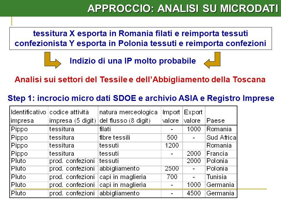 APPROCCIO: ANALISI SU MICRODATI tessitura X esporta in Romania filati e reimporta tessuti confezionista Y esporta in Polonia tessuti e reimporta confezioni Indizio di una IP molto probabile Analisi sui settori del Tessile e dell'Abbigliamento della Toscana Step 1: incrocio micro dati SDOE e archivio ASIA e Registro Imprese