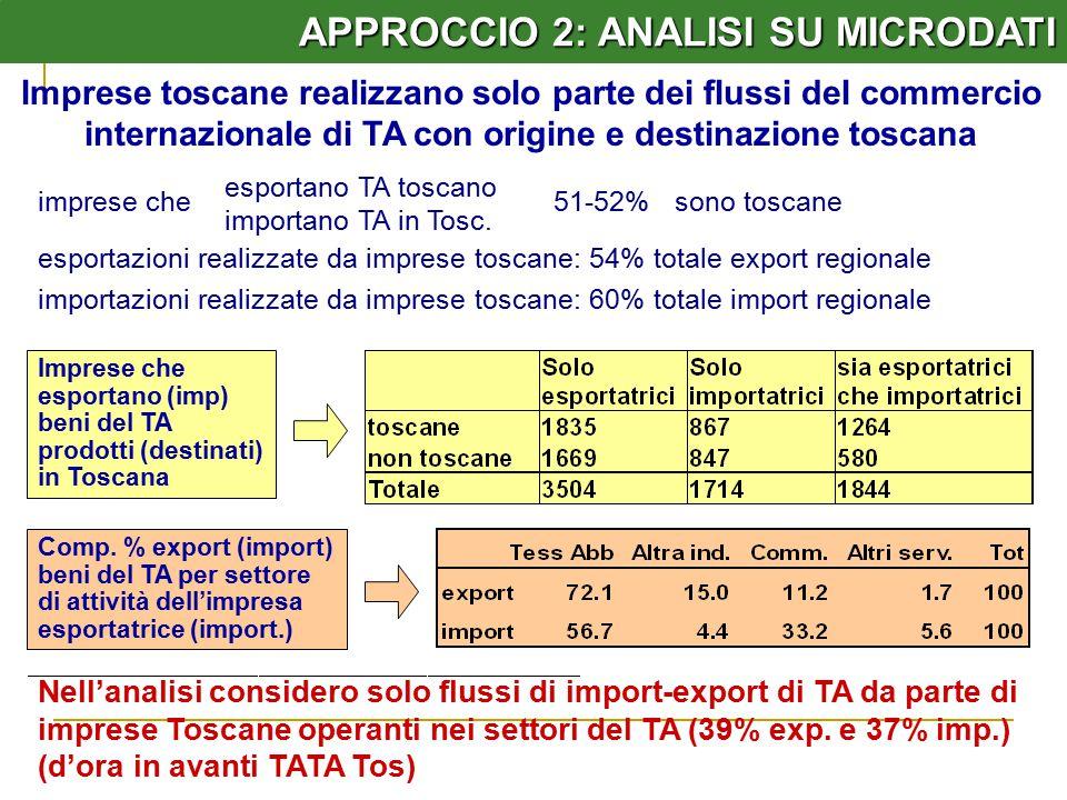 APPROCCIO 2: ANALISI SU MICRODATI Imprese toscane realizzano solo parte dei flussi del commercio internazionale di TA con origine e destinazione toscana Nell'analisi considero solo flussi di import-export di TA da parte di imprese Toscane operanti nei settori del TA (39% exp.