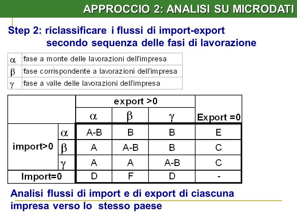 APPROCCIO 2: ANALISI SU MICRODATI Analisi flussi di import e di export di ciascuna impresa verso lo stesso paese Step 2: riclassificare i flussi di import-export secondo sequenza delle fasi di lavorazione