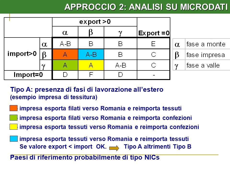 APPROCCIO 2: ANALISI SU MICRODATI Tipo A: presenza di fasi di lavorazione all'estero (esempio impresa di tessitura) - impresa esporta filati verso Rom