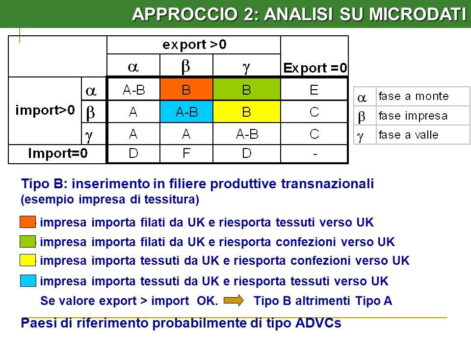 APPROCCIO 2: ANALISI SU MICRODATI Tipo B: inserimento in filiere produttive transnazionali (esempio impresa di tessitura) - impresa importa filati da