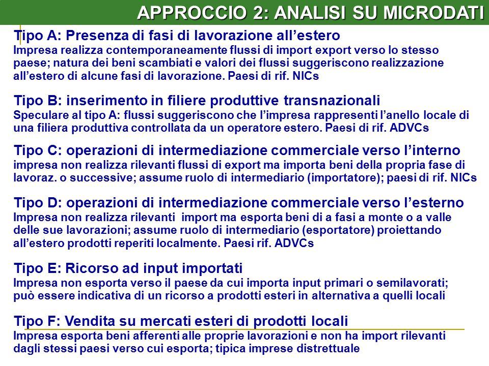 APPROCCIO 2: ANALISI SU MICRODATI Tipo C: operazioni di intermediazione commerciale verso l'interno impresa non realizza rilevanti flussi di export ma