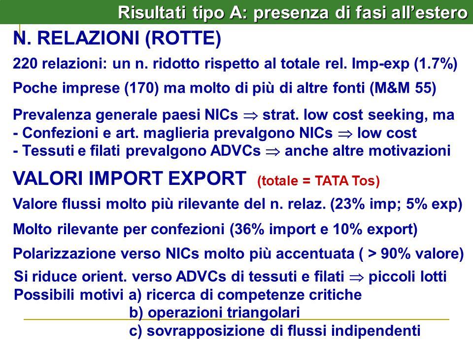 Risultati tipo A: presenza di fasi all'estero N.RELAZIONI (ROTTE) 220 relazioni: un n.