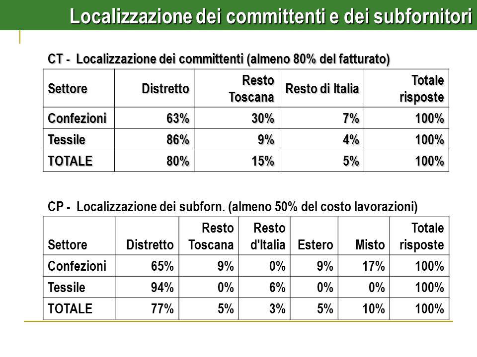 CT - Localizzazione dei committenti (almeno 80% del fatturato) SettoreDistretto Resto Toscana Resto di Italia Totale risposte Confezioni63%30%7%100% Tessile86%9%4%100% TOTALE80%15%5%100% CP - Localizzazione dei subforn.