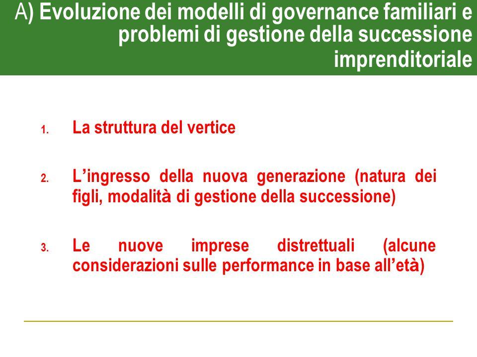 A ) Evoluzione dei modelli di governance familiari e problemi di gestione della successione imprenditoriale 1. La struttura del vertice 2. L ' ingress