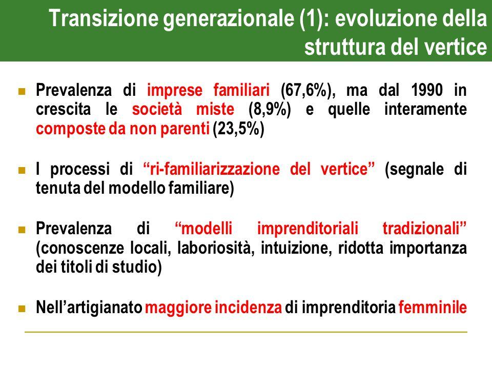 Transizione generazionale (1): evoluzione della struttura del vertice Prevalenza di imprese familiari (67,6%), ma dal 1990 in crescita le società miste (8,9%) e quelle interamente composte da non parenti (23,5%) I processi di ri-familiarizzazione del vertice (segnale di tenuta del modello familiare) Prevalenza di modelli imprenditoriali tradizionali (conoscenze locali, laboriosità, intuizione, ridotta importanza dei titoli di studio) Nell'artigianato maggiore incidenza di imprenditoria femminile
