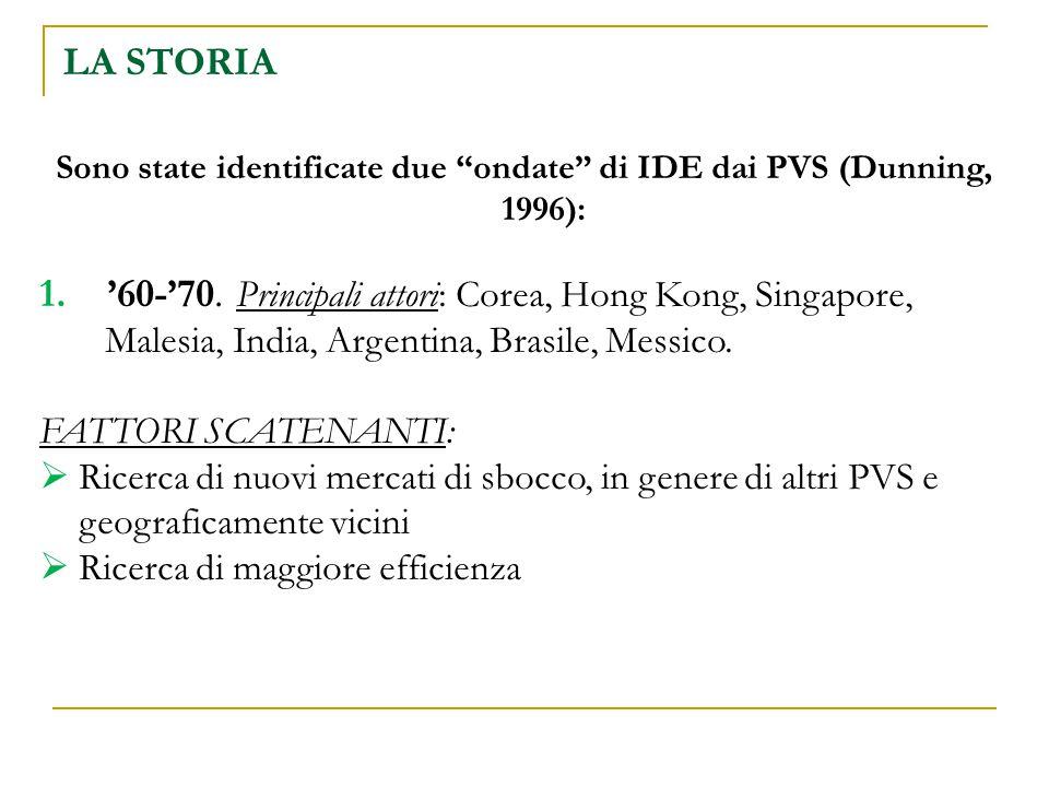 """LA STORIA Sono state identificate due """"ondate"""" di IDE dai PVS (Dunning, 1996): 1. '60-'70. Principali attori: Corea, Hong Kong, Singapore, Malesia, In"""