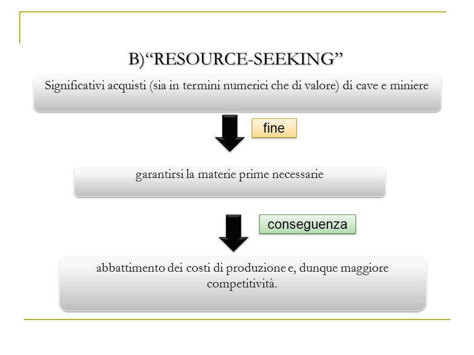 B) RESOURCE-SEEKING fine conseguenza Significativi acquisti (sia in termini numerici che di valore) di cave e miniere garantirsi la materie prime necessarie abbattimento dei costi di produzione e, dunque maggiore competitività.