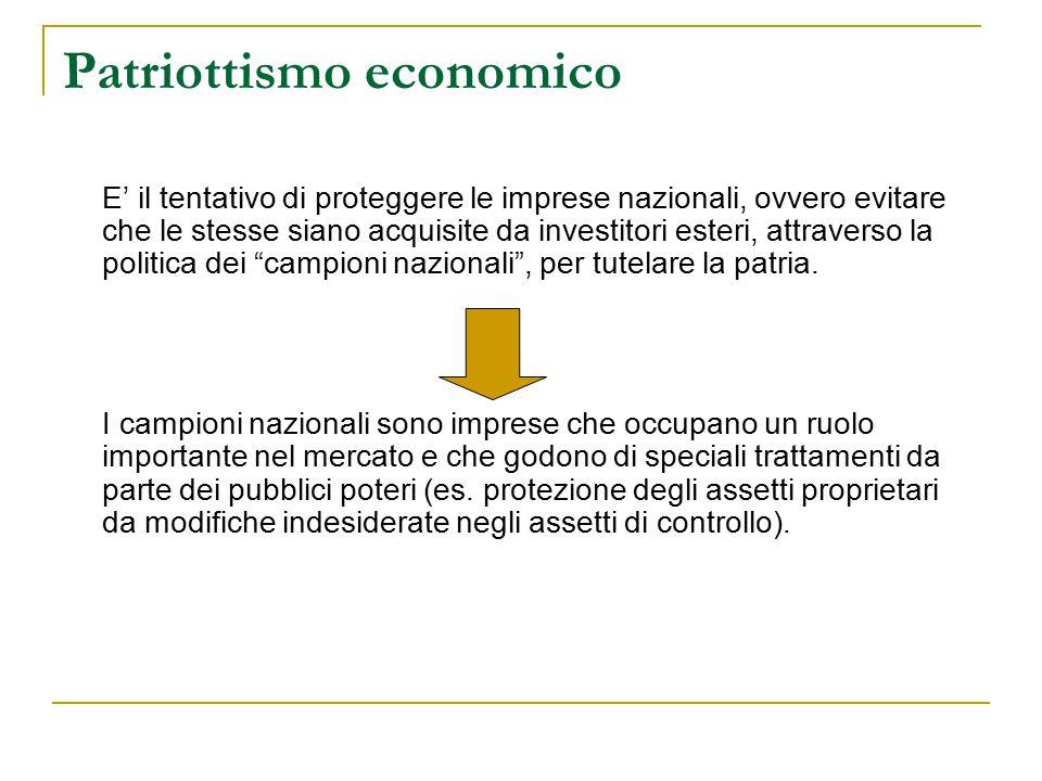 Patriottismo economico E' il tentativo di proteggere le imprese nazionali, ovvero evitare che le stesse siano acquisite da investitori esteri, attraverso la politica dei campioni nazionali , per tutelare la patria.