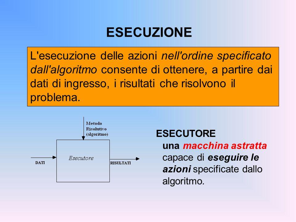 ESECUZIONE L esecuzione delle azioni nell ordine specificato dall algoritmo consente di ottenere, a partire dai dati di ingresso, i risultati che risolvono il problema.