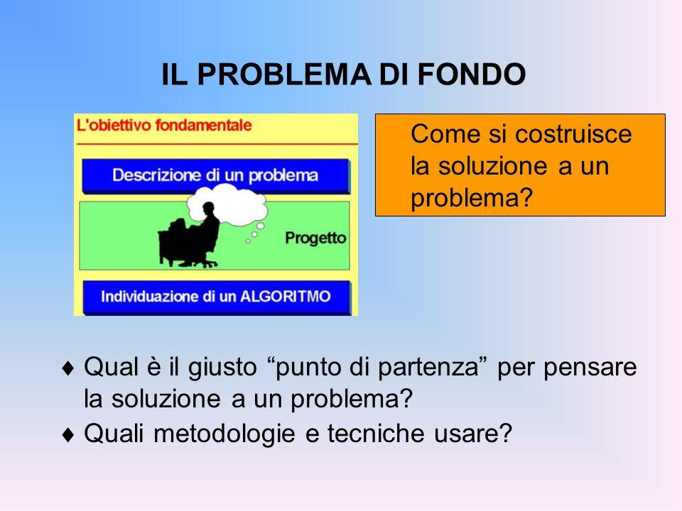 ALGORITMO Sequenza finita di mosse che risolve in un tempo finito una classe di problemi.