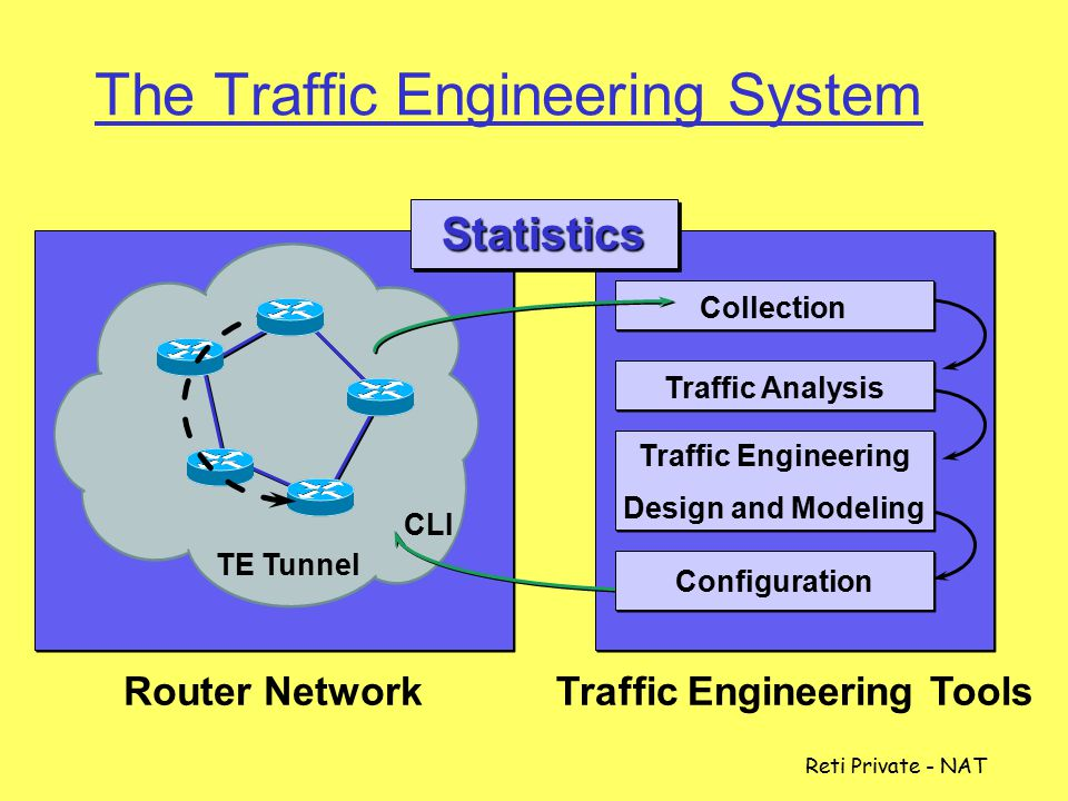-104 Router Based Traffic Engineering  I preffissi IP possono ora essere legati a percorsi label switching (LSP) San Francisco New York 192.168.1/24 134.112/16