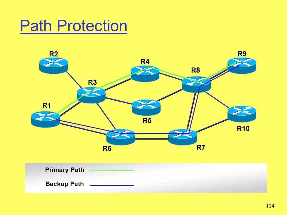 -113 Local Protection via a Bypass Tunnel R2 R3 R6 R4 R8 R7 R1 R10 R9 R5 Primary Paths Bypass Tunnel Backup Paths