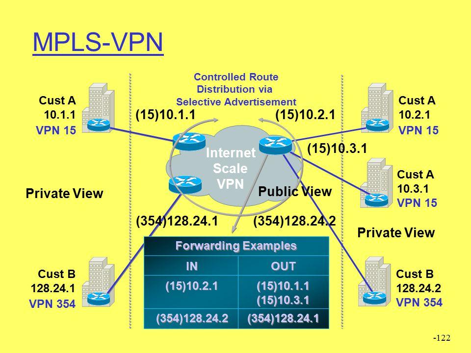 -121 CE PE IGP (e.g. OSPF)/TDP eBGP/ Static/RIP iBGP MPLS-VPN 1. Viene usato IGP per la raggiungibilità locale (dei router MPLS) 2. CE (customer edge)