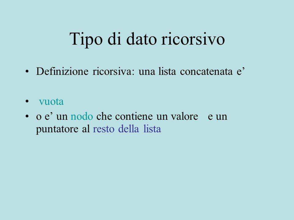 Tipo di dato ricorsivo Definizione ricorsiva: una lista concatenata e' vuota o e' un nodo che contiene un valore e un puntatore al resto della lista