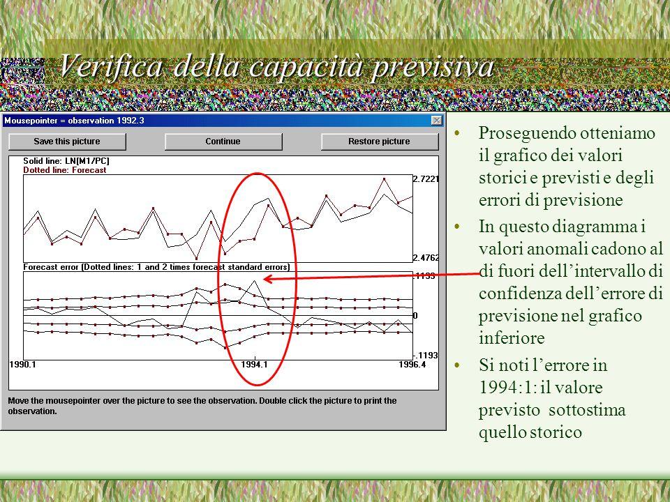 Verifica della capacità previsiva Proseguendo otteniamo il grafico dei valori storici e previsti e degli errori di previsione In questo diagramma i valori anomali cadono al di fuori dell'intervallo di confidenza dell'errore di previsione nel grafico inferiore Si noti l'errore in 1994:1: il valore previsto sottostima quello storico