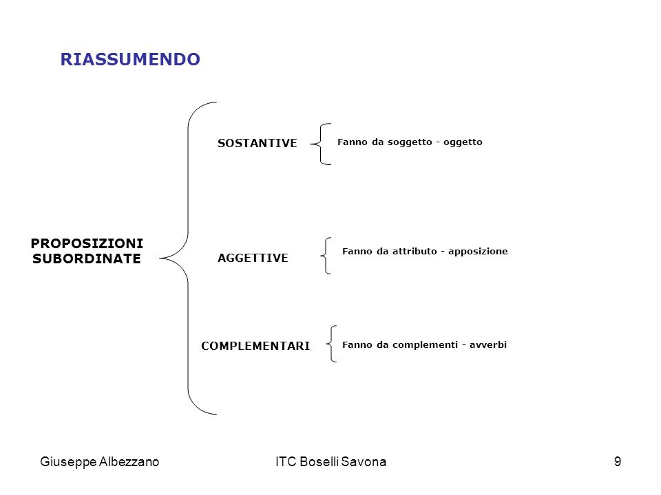 Giuseppe AlbezzanoITC Boselli Savona9 RIASSUMENDO PROPOSIZIONI SUBORDINATE SOSTANTIVE Fanno da soggetto - oggetto AGGETTIVE Fanno da attributo - appos