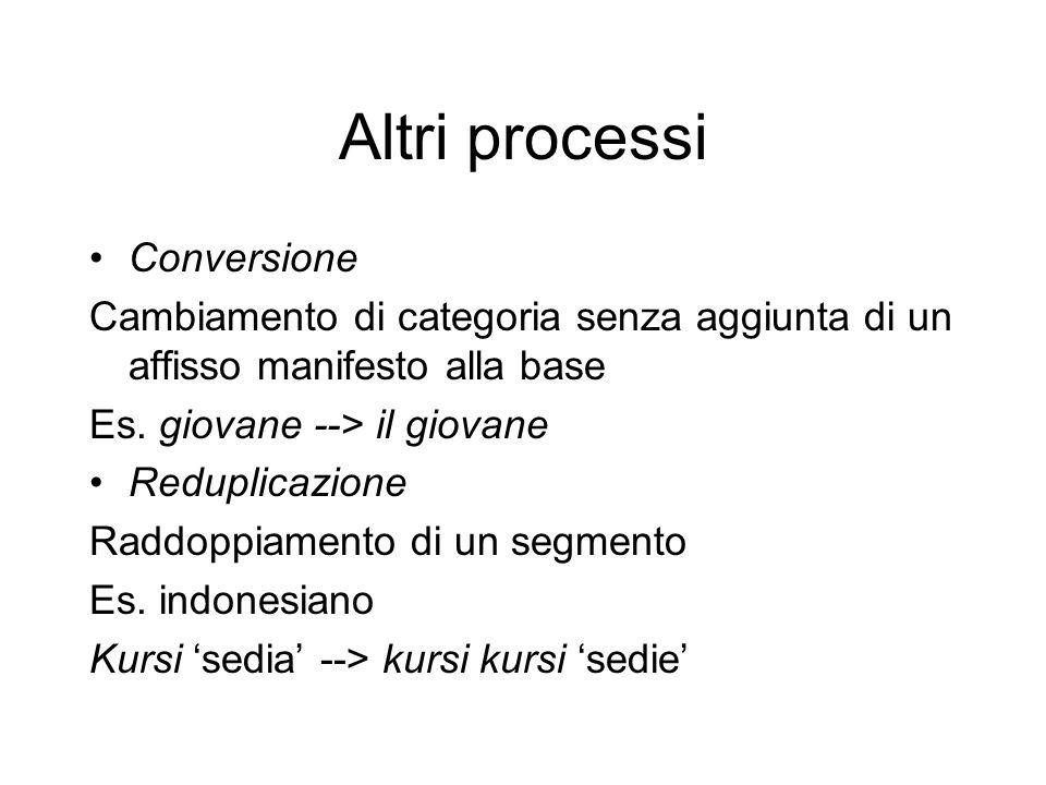 Altri processi Conversione Cambiamento di categoria senza aggiunta di un affisso manifesto alla base Es.