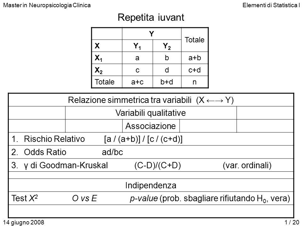 Master in Neuropsicologia ClinicaElementi di Statistica I 14 giugno 20081 / 20 Repetita iuvant Relazione simmetrica tra variabili (X ←→ Y) Variabili qualitative Associazione 1.Rischio Relativo [a / (a+b)] / [c / (c+d)] 2.Odds Ratioad/bc 3.γ di Goodman-Kruskal (C-D)/(C+D)(var.