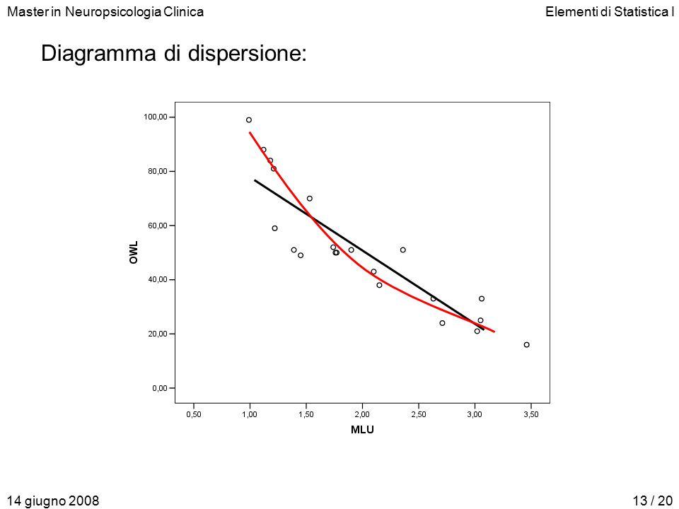 Master in Neuropsicologia ClinicaElementi di Statistica I 14 giugno 200813 / 20 Diagramma di dispersione: