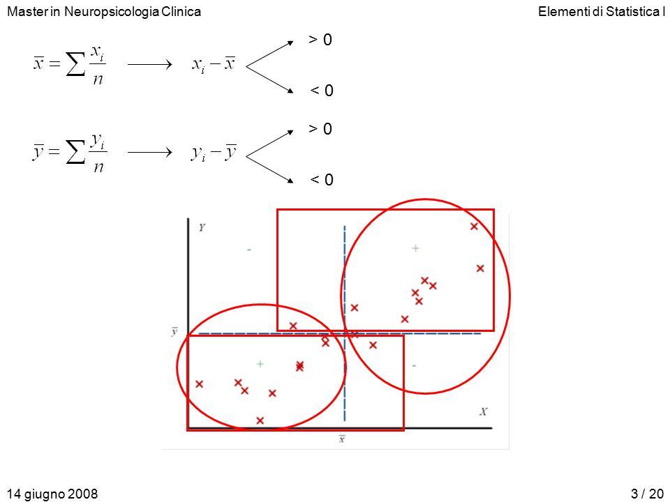 Master in Neuropsicologia ClinicaElementi di Statistica I 14 giugno 200814 / 20 Diagramma di dispersione: