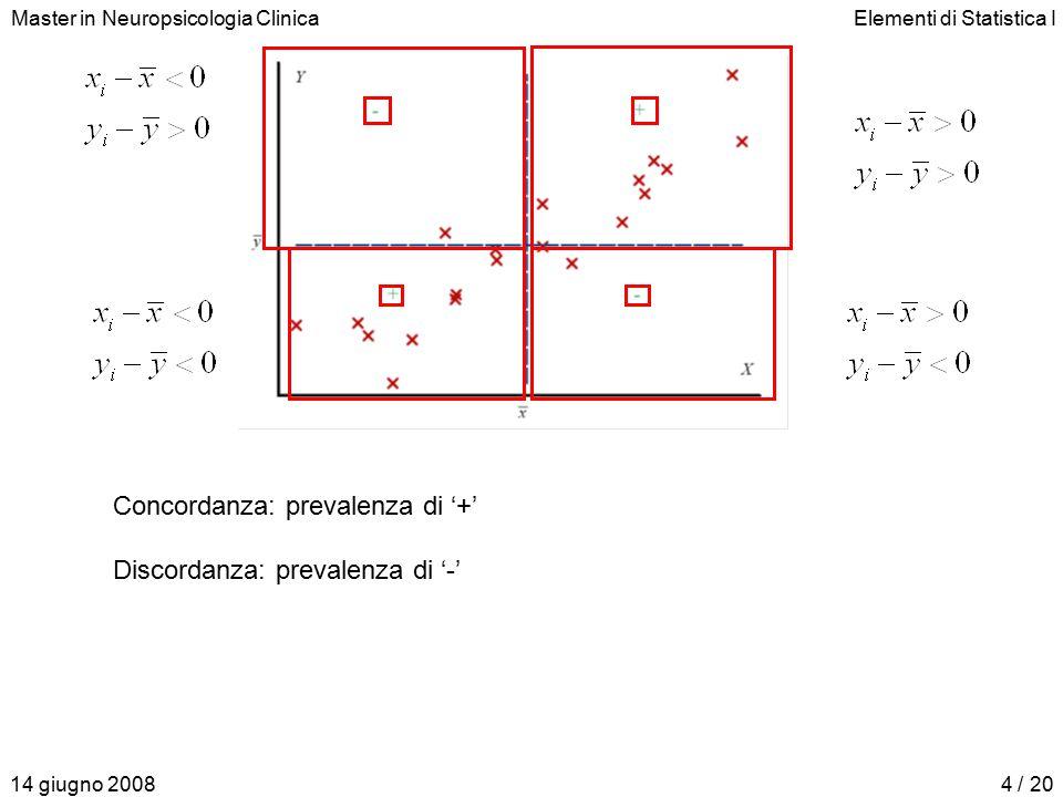 Master in Neuropsicologia ClinicaElementi di Statistica I 14 giugno 20084 / 20 Concordanza: prevalenza di '+' Discordanza: prevalenza di '-'