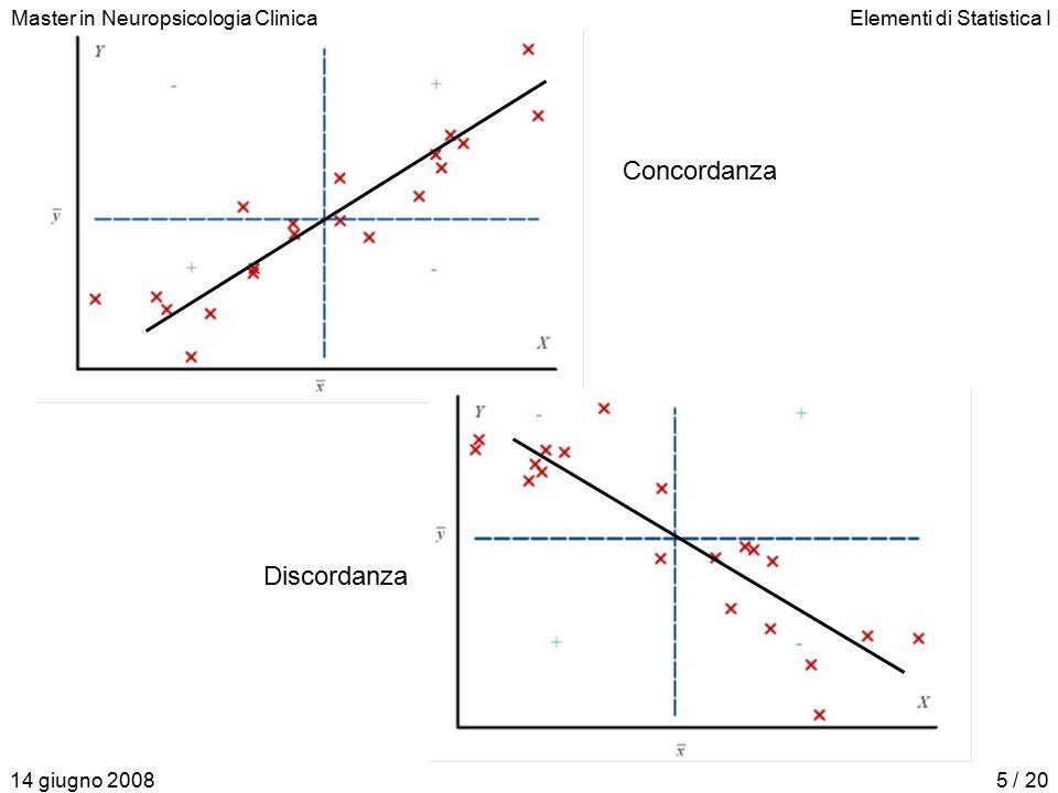 Master in Neuropsicologia ClinicaElementi di Statistica I 14 giugno 20085 / 20 Concordanza Discordanza