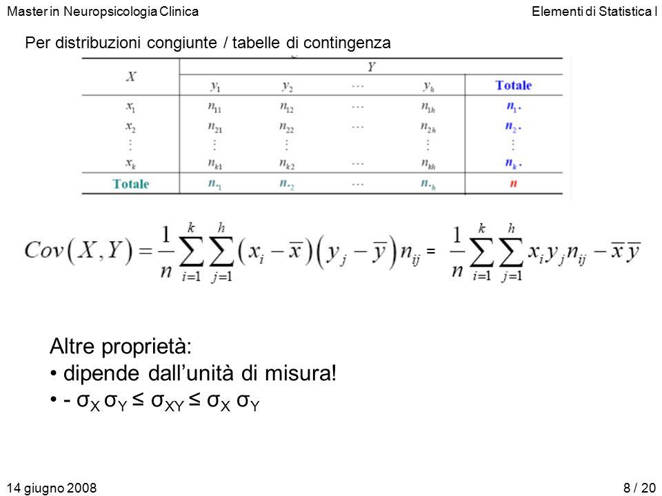Master in Neuropsicologia ClinicaElementi di Statistica I 14 giugno 20089 / 20 Coefficiente di correlazione lineare di Bravais-Pearson : indice dell'intensità del legame lineare Proprietà: 1.-1 ≤ ρ ≤ 1 2.è un numero puro 3.Y=a±bX ←→ ρ= ± 1 4.Se X e Y sono indipendenti → ρ = 0